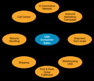 USA Fulfilment Services